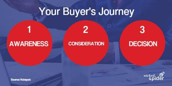 Buyers Journey